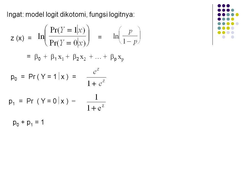 Ingat: model logit dikotomi, fungsi logitnya: = =  0 +  1 x 1 +  2 x 2 + … +  p x p p 1 = Pr ( Y = 0  x ) = p 0 + p 1 = 1 z (x) = p 0 = Pr ( Y =