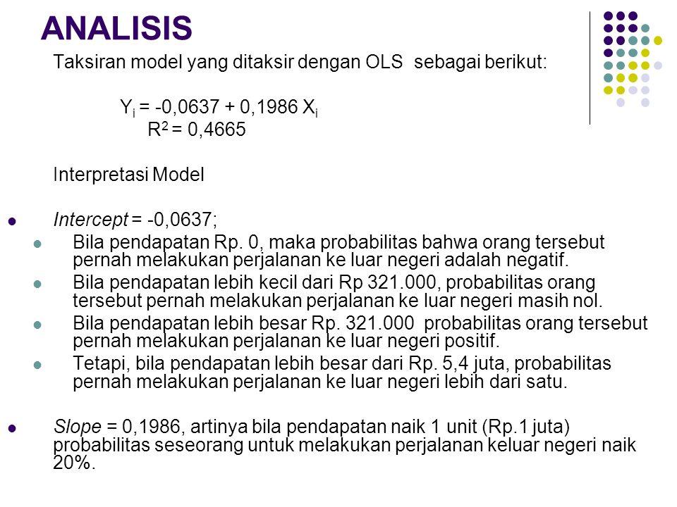 ANALISIS Taksiran model yang ditaksir dengan OLS sebagai berikut: Y i = -0,0637 + 0,1986 X i R 2 = 0,4665 Interpretasi Model  Intercept = -0,0637; 