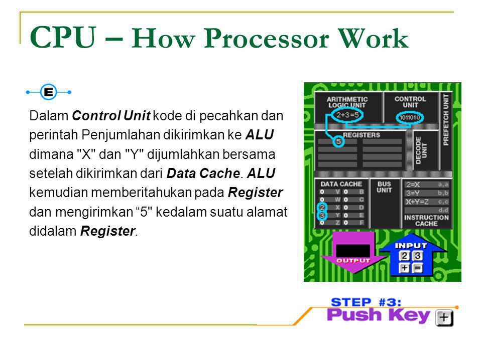 CPU – How Processor Work Dalam Control Unit kode di pecahkan dan perintah Penjumlahan dikirimkan ke ALU dimana