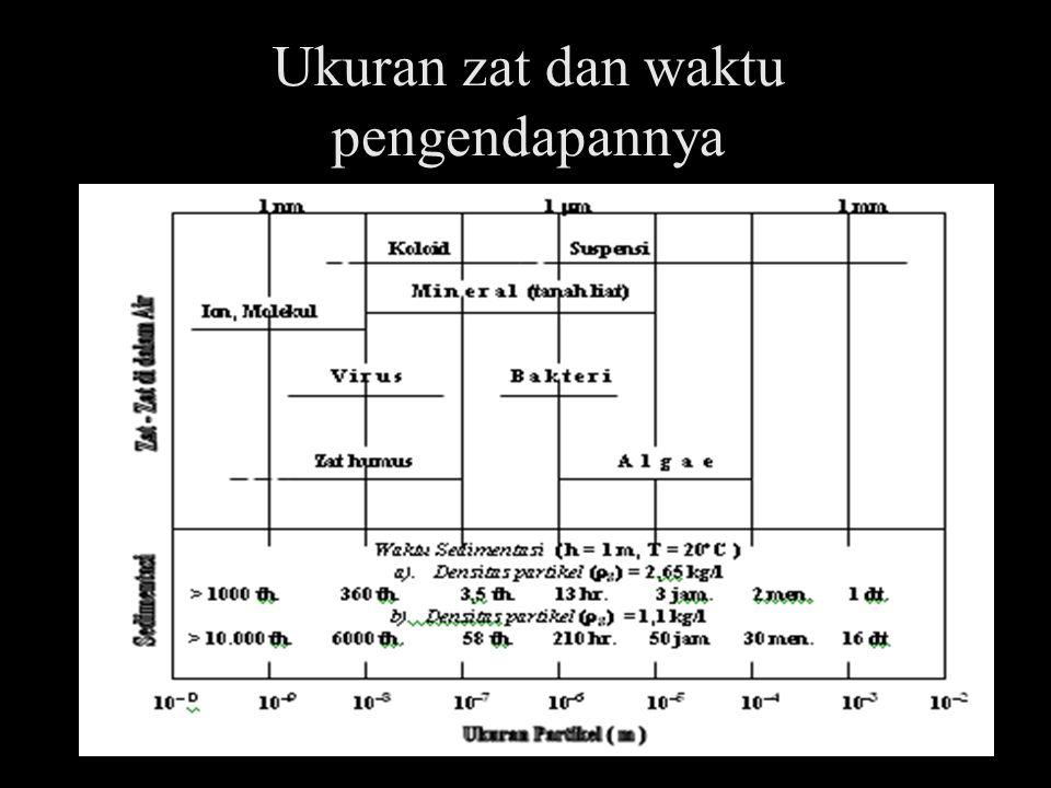 Ukuran zat dan waktu pengendapannya