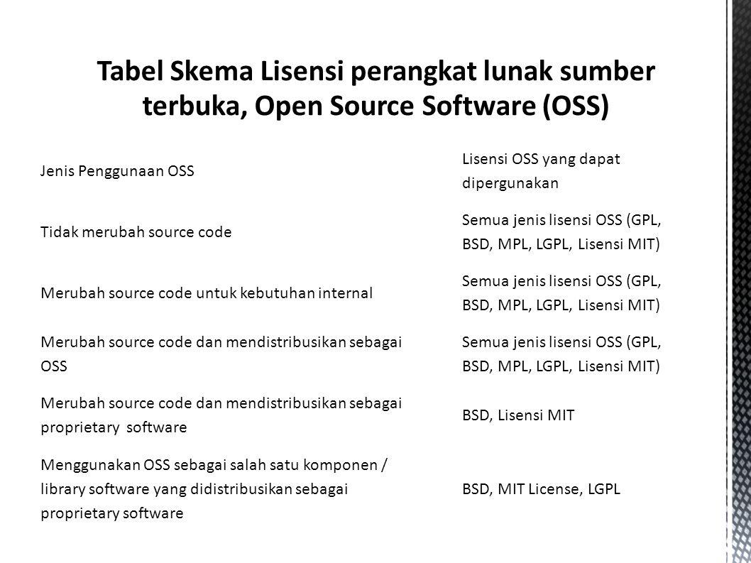 Tabel Skema Lisensi perangkat lunak sumber terbuka, Open Source Software (OSS) Jenis Penggunaan OSS Lisensi OSS yang dapat dipergunakan Tidak merubah