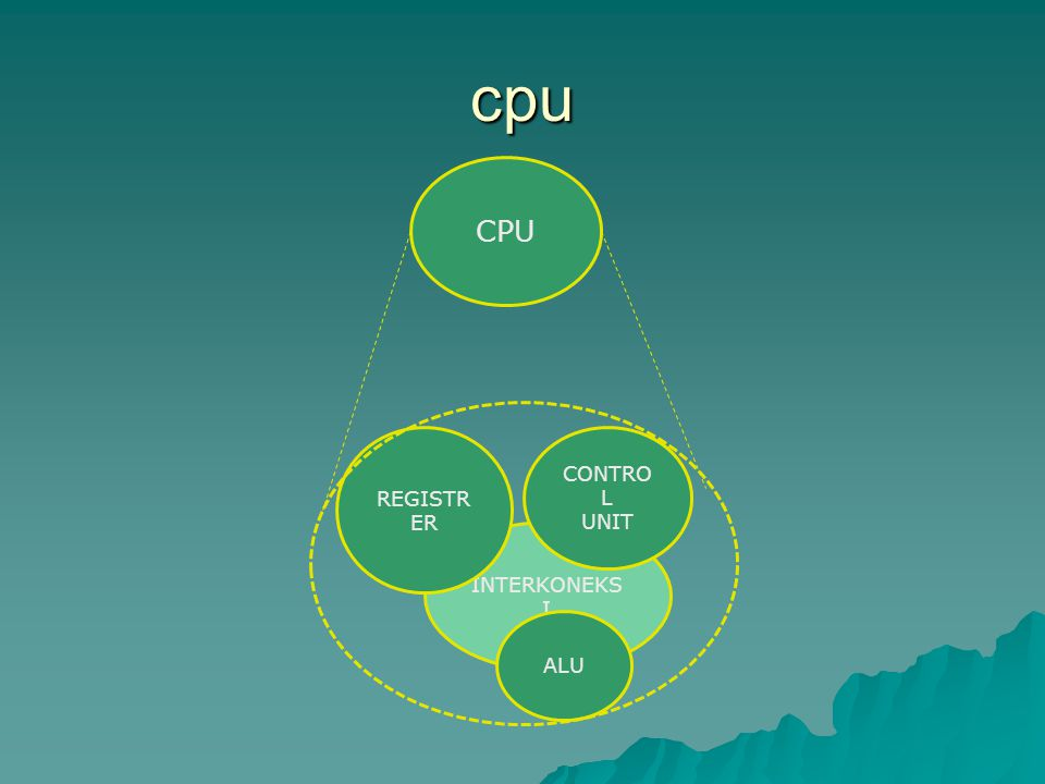 cpu INTERKONEKS I CONTRO L UNIT REGISTR ER ALU CPU