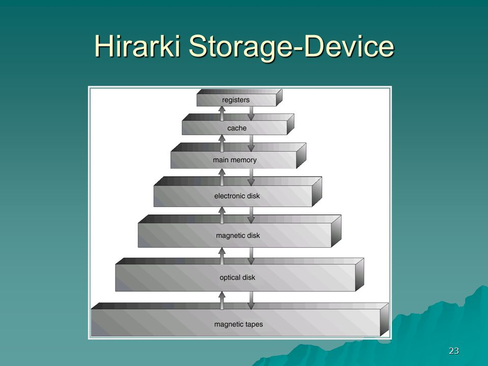 23 Hirarki Storage-Device
