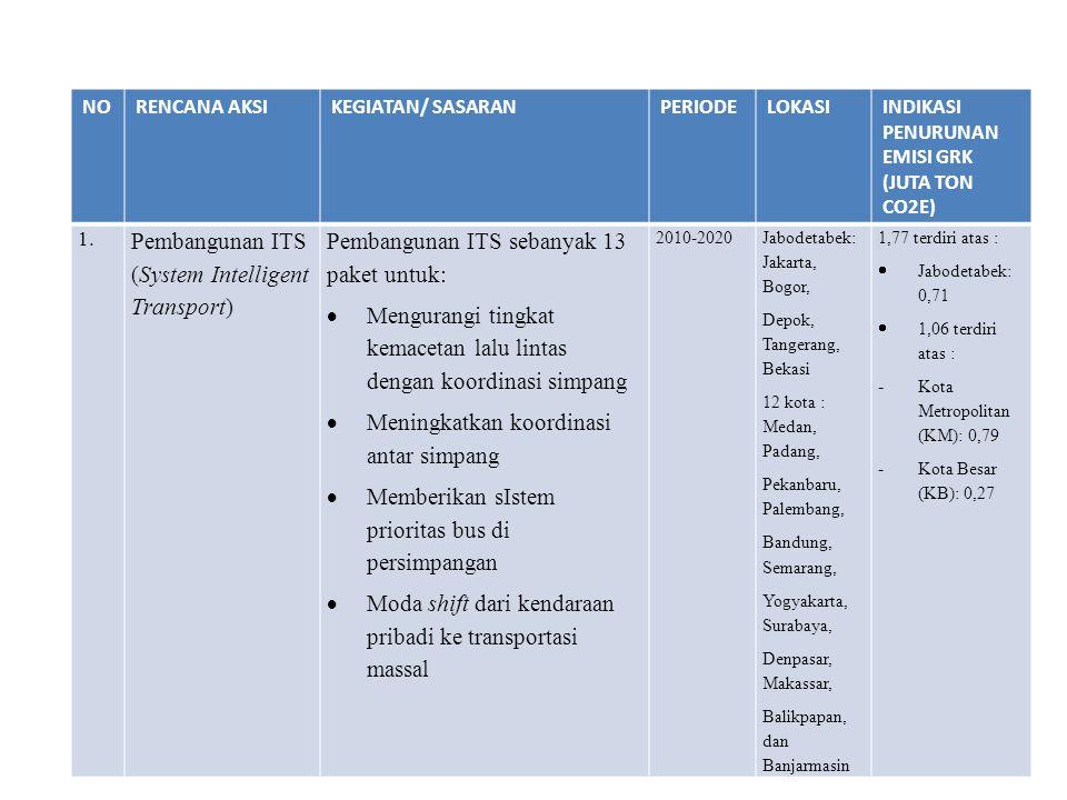 NORENCANA AKSIKEGIATAN/ SASARANPERIODELOKASIINDIKASI PENURUNAN EMISI GRK (JUTA TON CO2E) 1. Pembangunan ITS (System Intelligent Transport) Pembangunan