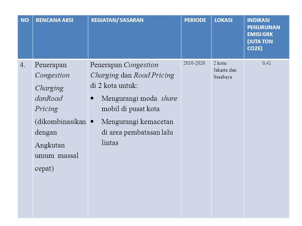 NORENCANA AKSIKEGIATAN/ SASARANPERIODELOKASIINDIKASI PENURUNAN EMISI GRK (JUTA TON CO2E) 4.Penerapan Congestion Charging danRoad Pricing (dikombinasik