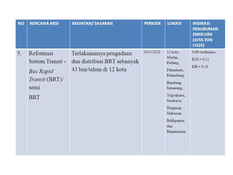 NORENCANA AKSIKEGIATAN/ SASARANPERIODELOKASIINDIKASI PENURUNAN EMISI GRK (JUTA TON CO2E) 5.Reformasi Sistem Transit - Bus Rapid Transit (BRT)/ semi BR