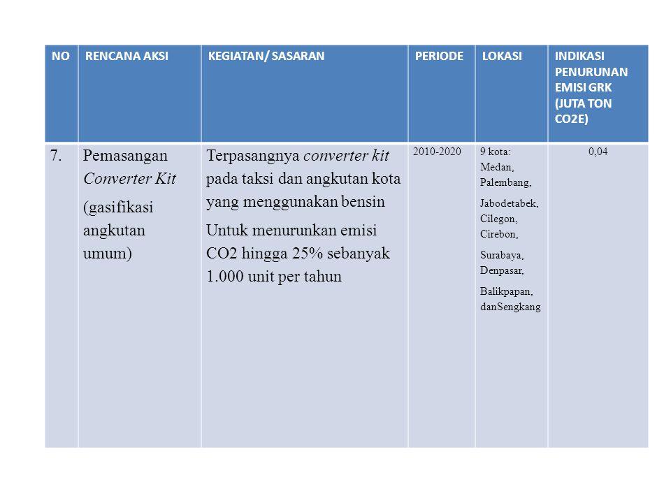 NORENCANA AKSIKEGIATAN/ SASARANPERIODELOKASIINDIKASI PENURUNAN EMISI GRK (JUTA TON CO2E) 7.Pemasangan Converter Kit (gasifikasi angkutan umum) Terpasa