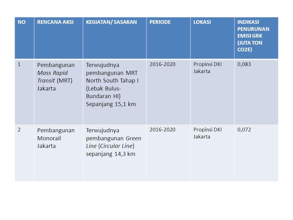 NORENCANA AKSIKEGIATAN/ SASARANPERIODELOKASIINDIKASI PENURUNAN EMISI GRK (JUTA TON CO2E) 1 Pembangunan Mass Rapid Transit (MRT) Jakarta Terwujudnya pe