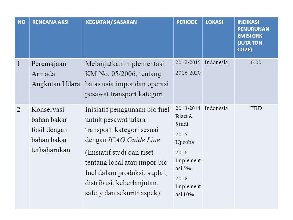 NORENCANA AKSIKEGIATAN/ SASARANPERIODELOKASIINDIKASI PENURUNAN EMISI GRK (JUTA TON CO2E) 1 Peremajaan Armada Angkutan Udara Melanjutkan implementasi K