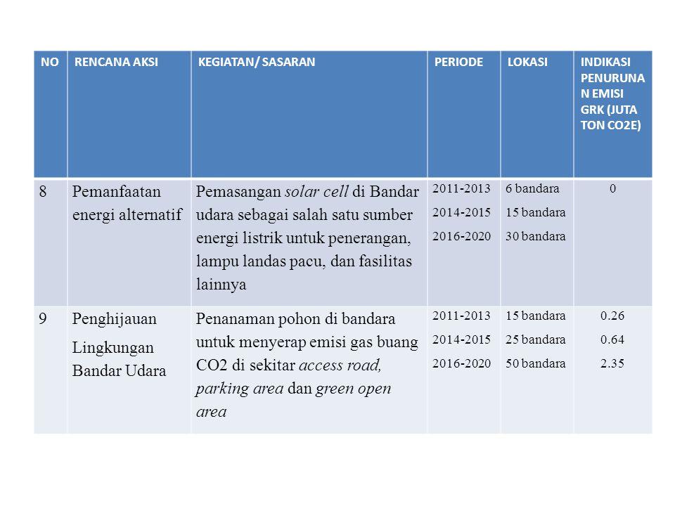 NORENCANA AKSIKEGIATAN/ SASARANPERIODELOKASIINDIKASI PENURUNA N EMISI GRK (JUTA TON CO2E) 8 Pemanfaatan energi alternatif Pemasangan solar cell di Ban