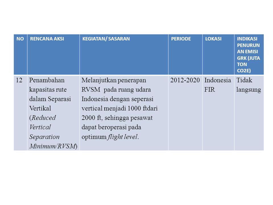 NORENCANA AKSIKEGIATAN/ SASARANPERIODELOKASIINDIKASI PENURUN AN EMISI GRK (JUTA TON CO2E) 12Penambahan kapasitas rute dalam Separasi Vertikal (Reduced
