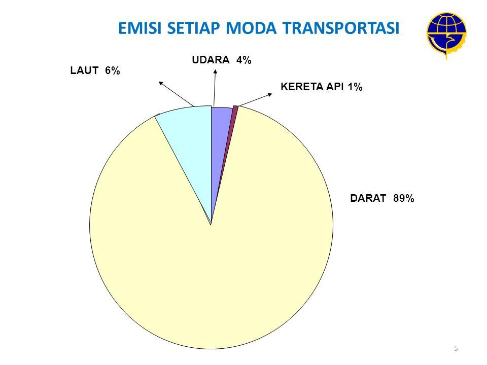 5 EMISI SETIAP MODA TRANSPORTASI DARAT 89% UDARA 4% KERETA API 1% LAUT 6%