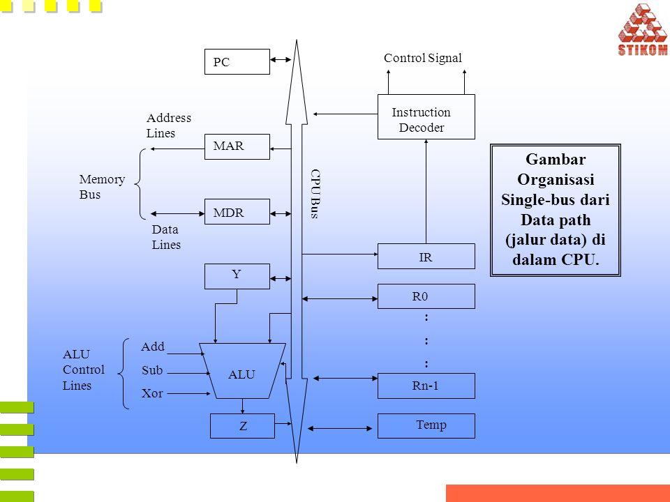 CPU Bus MAR MDR PC Address Lines Data Lines Memory Bus Y ALU Add Sub Xor ALU Control Lines Z Control Signal Instruction Decoder IR R0 Rn-1 Temp :::::: Gambar Organisasi Single-bus dari Data path (jalur data) di dalam CPU.