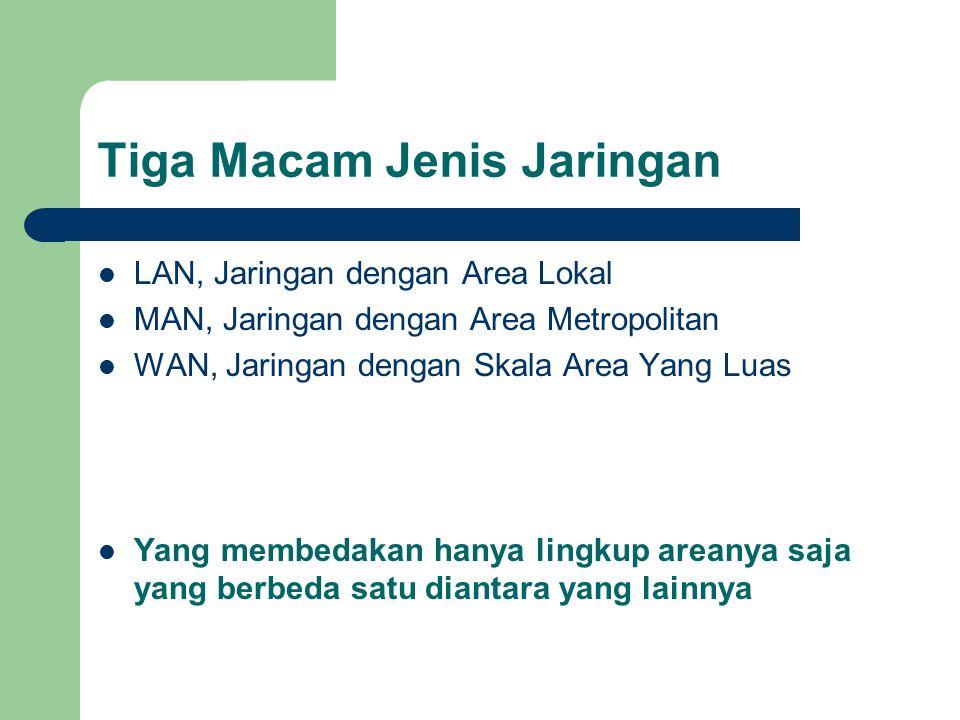 Tiga Macam Jenis Jaringan  LAN, Jaringan dengan Area Lokal  MAN, Jaringan dengan Area Metropolitan  WAN, Jaringan dengan Skala Area Yang Luas  Yan