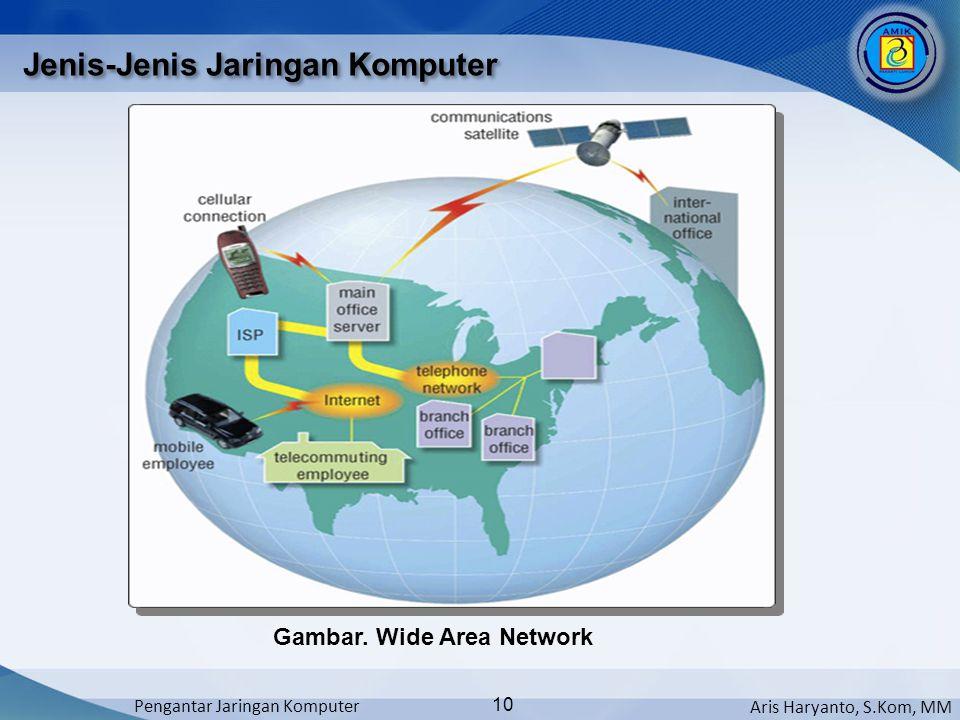 Aris Haryanto, S.Kom, MM Pengantar Jaringan Komputer 10 Jenis-Jenis Jaringan Komputer Gambar. Wide Area Network