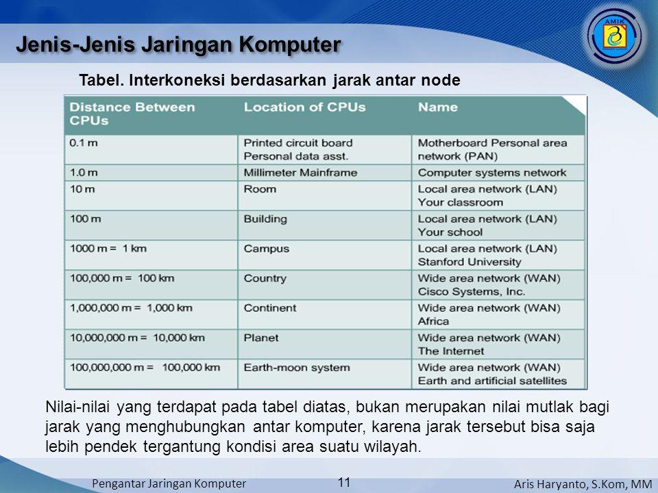 Aris Haryanto, S.Kom, MM Pengantar Jaringan Komputer 11 Jenis-Jenis Jaringan Komputer Nilai-nilai yang terdapat pada tabel diatas, bukan merupakan nil