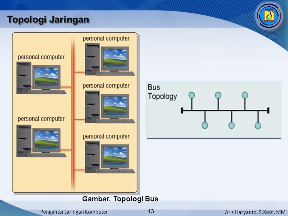 Aris Haryanto, S.Kom, MM Pengantar Jaringan Komputer 13 Topologi Jaringan Gambar. Topologi Bus