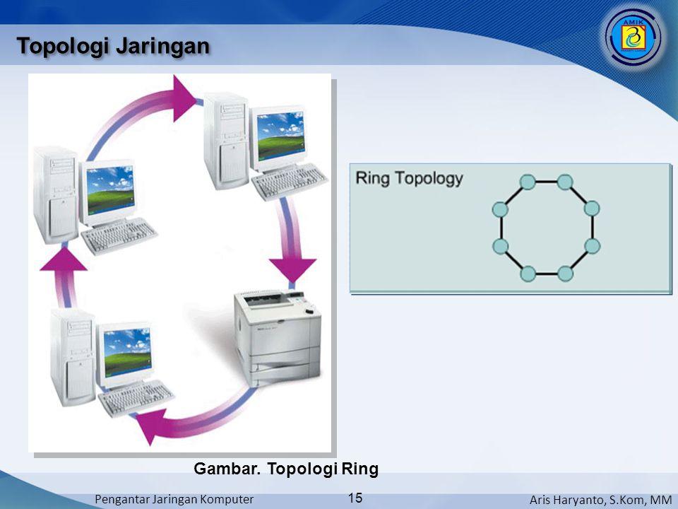 Aris Haryanto, S.Kom, MM Pengantar Jaringan Komputer 15 Topologi Jaringan Gambar. Topologi Ring