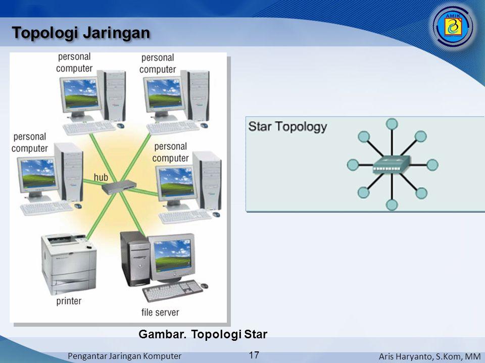 Aris Haryanto, S.Kom, MM Pengantar Jaringan Komputer 17 Topologi Jaringan Gambar. Topologi Star