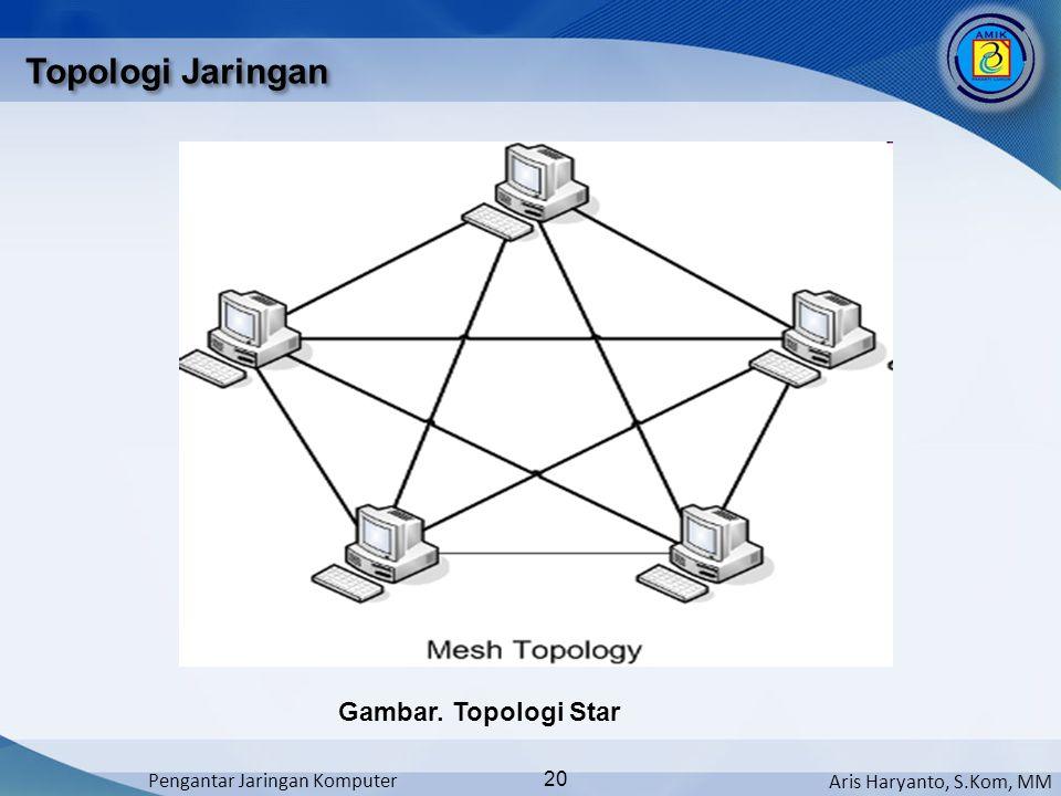 Aris Haryanto, S.Kom, MM Pengantar Jaringan Komputer 20 Topologi Jaringan Gambar. Topologi Star