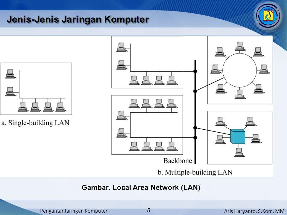 Aris Haryanto, S.Kom, MM Pengantar Jaringan Komputer 5 Jenis-Jenis Jaringan Komputer Gambar. Local Area Network (LAN)