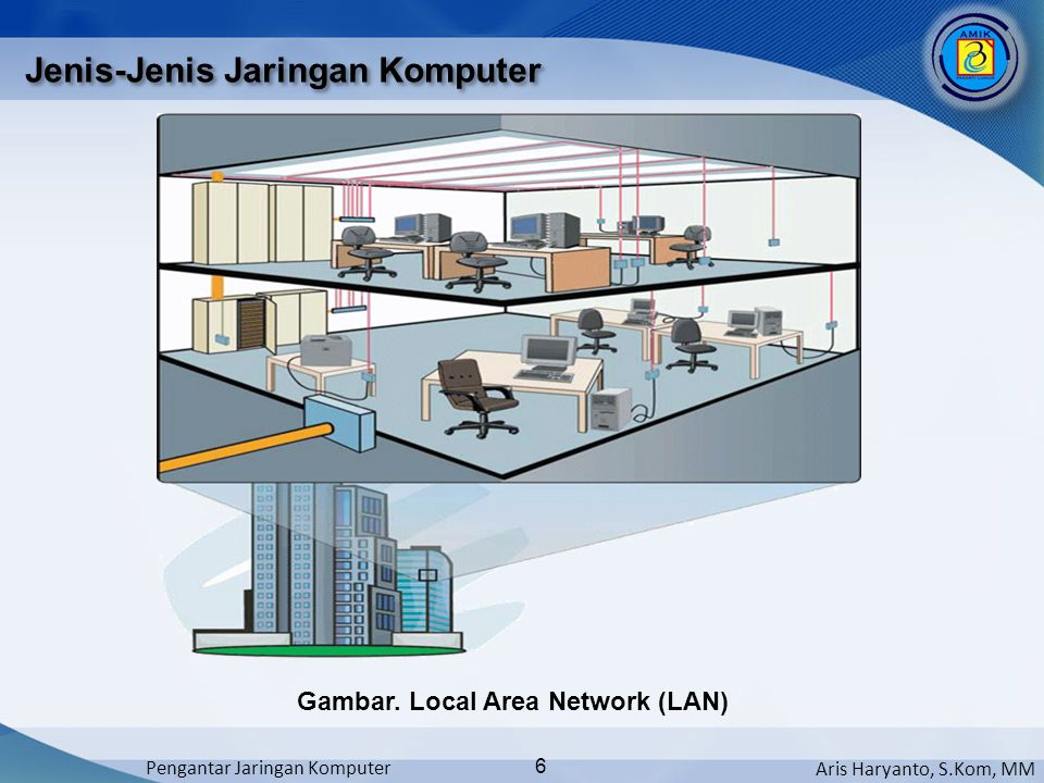 Aris Haryanto, S.Kom, MM Pengantar Jaringan Komputer 6 Jenis-Jenis Jaringan Komputer Gambar. Local Area Network (LAN)
