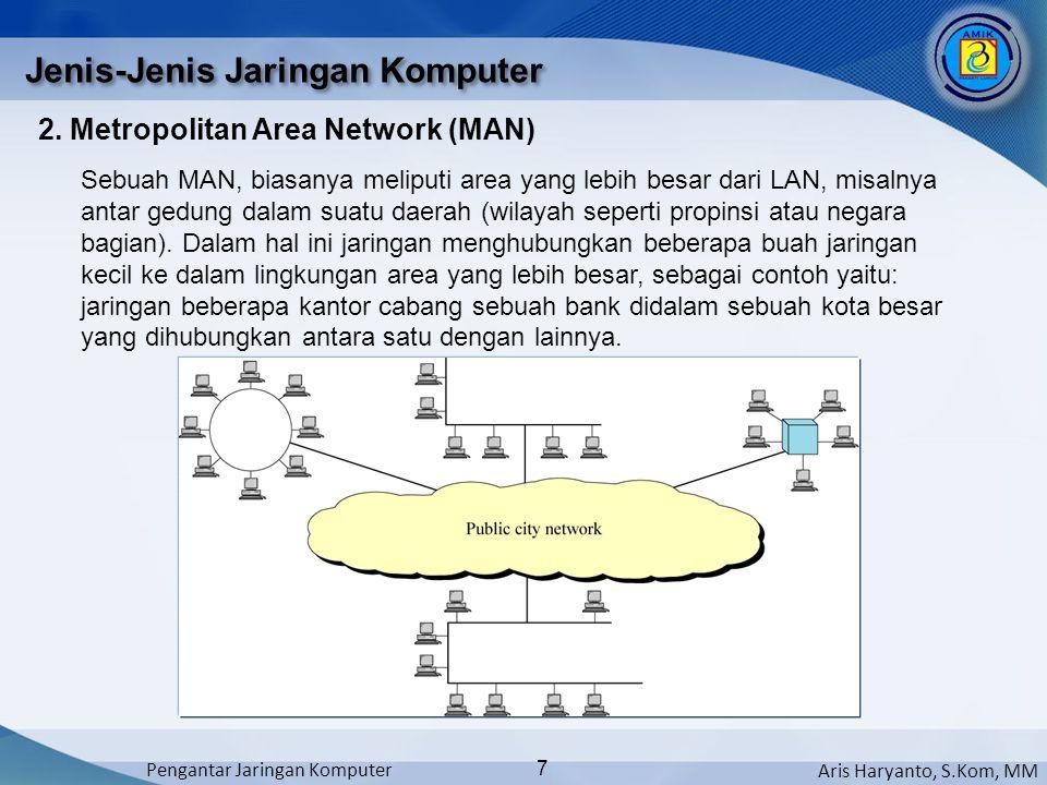 Aris Haryanto, S.Kom, MM Pengantar Jaringan Komputer 7 2. Metropolitan Area Network (MAN) Jenis-Jenis Jaringan Komputer Sebuah MAN, biasanya meliputi