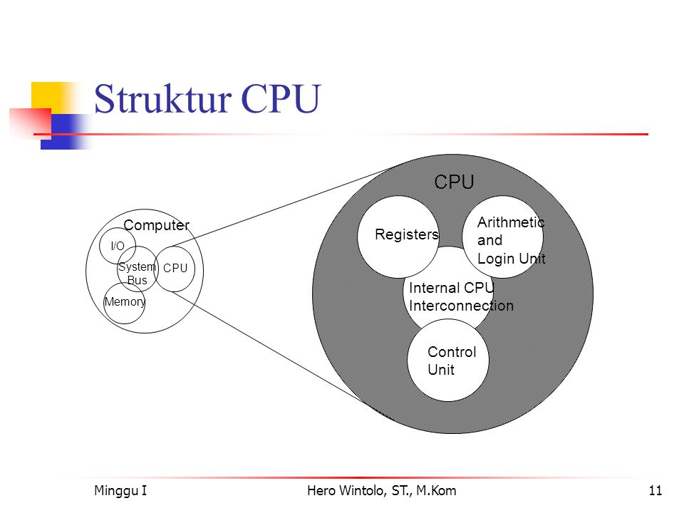 Minggu IHero Wintolo, ST., M.Kom11 Struktur CPU Computer Arithmetic and Login Unit Control Unit Internal CPU Interconnection Registers CPU I/O Memory