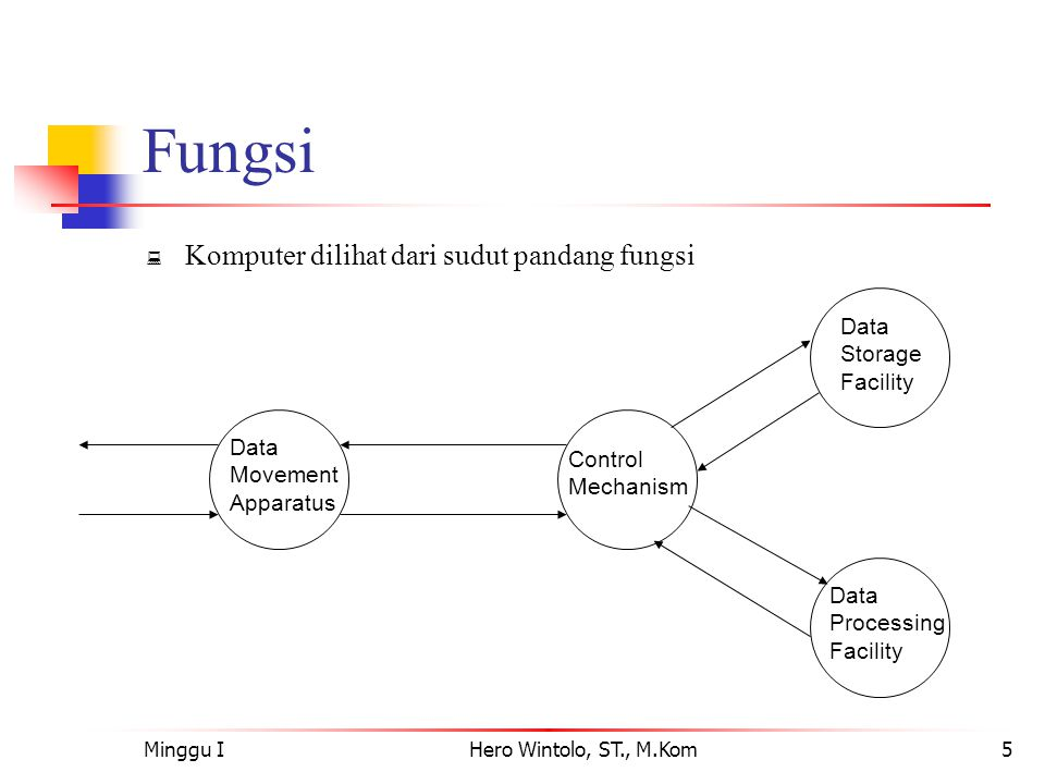 Minggu IHero Wintolo, ST., M.Kom5 Fungsi  Komputer dilihat dari sudut pandang fungsi Data Movement Apparatus Control Mechanism Data Storage Facility