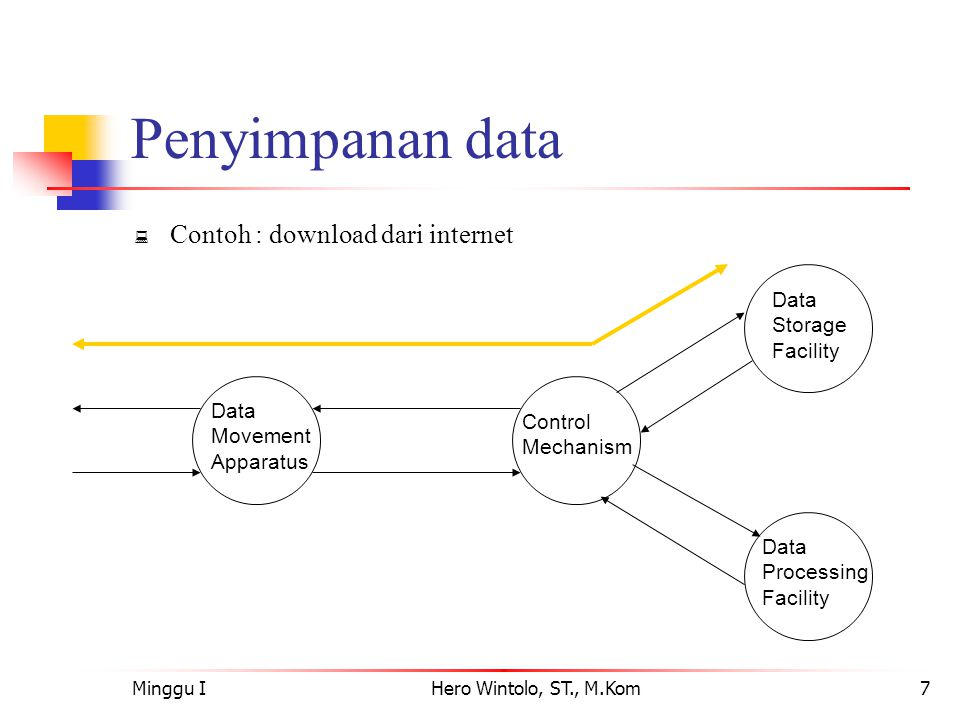 Minggu IHero Wintolo, ST., M.Kom8 Pengolahan data  Contoh : updating bank statement Data Moveme nt Apparatu s Control Mechanism Data Storage Facility Data Processing Facility