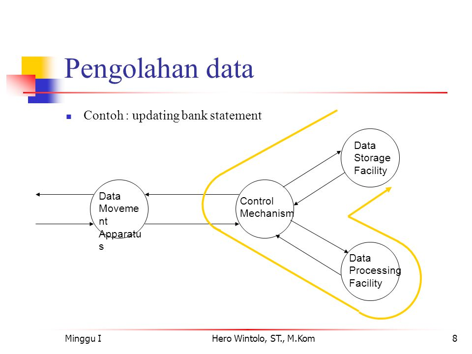 Minggu IHero Wintolo, ST., M.Kom9 Pengolahan data dari Storage ke I/O  Contoh : Pencetakan statement bank Data Moveme nt Apparatu s Control Mechanism Data Storage Facility Data Processing Facility