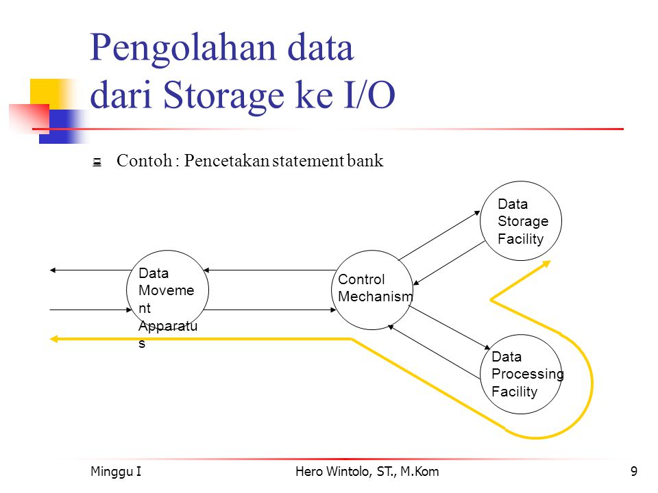 Minggu IHero Wintolo, ST., M.Kom9 Pengolahan data dari Storage ke I/O  Contoh : Pencetakan statement bank Data Moveme nt Apparatu s Control Mechanism