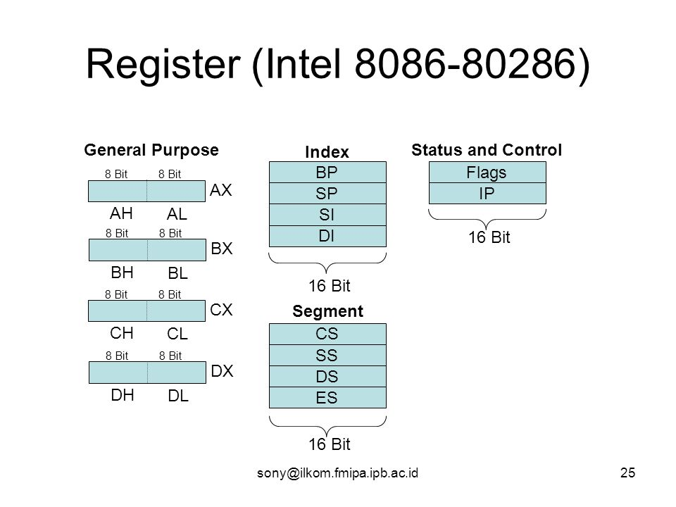 sony@ilkom.fmipa.ipb.ac.id25 Register (Intel 8086-80286) AH AL 8 Bit AX BH BL 8 Bit BX CH CL 8 Bit CX DH DL 8 Bit DX General Purpose CS SS DS ES Segment 16 Bit BP SP SI DI Index 16 Bit Flags IP Status and Control 16 Bit