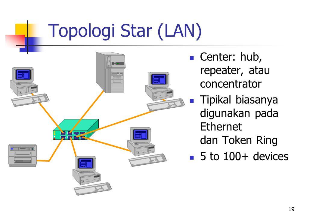 19 Topologi Star (LAN)  Center: hub, repeater, atau concentrator  Tipikal biasanya digunakan pada Ethernet dan Token Ring  5 to 100+ devices
