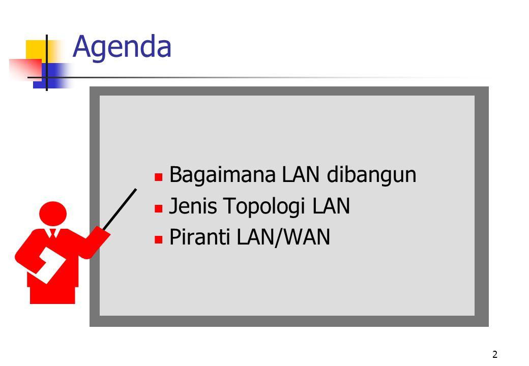 2 Agenda  Bagaimana LAN dibangun  Jenis Topologi LAN  Piranti LAN/WAN