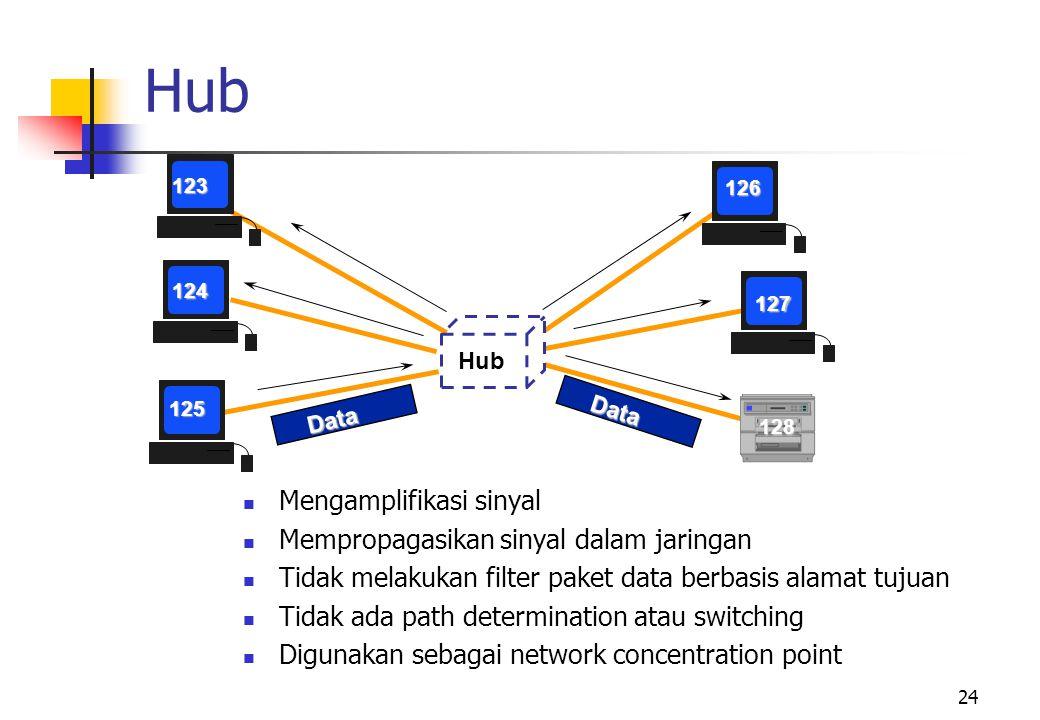 24 Hub 123 124 125 126 127 128 Data Data  Mengamplifikasi sinyal  Mempropagasikan sinyal dalam jaringan  Tidak melakukan filter paket data berbasis alamat tujuan  Tidak ada path determination atau switching  Digunakan sebagai network concentration point