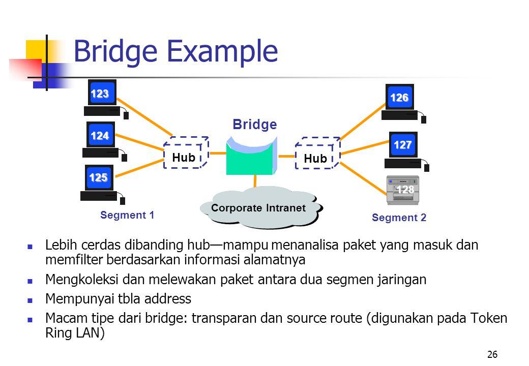 26 Bridge Segment 1 Segment 2 123 124 125 126 127 128 Corporate Intranet Hub  Lebih cerdas dibanding hub—mampu menanalisa paket yang masuk dan memfilter berdasarkan informasi alamatnya  Mengkoleksi dan melewakan paket antara dua segmen jaringan  Mempunyai tbla address  Macam tipe dari bridge: transparan dan source route (digunakan pada Token Ring LAN) Bridge Example