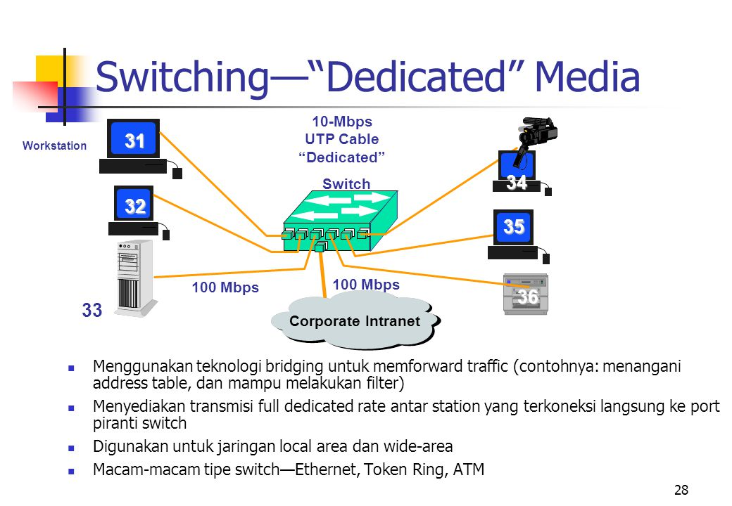 "28 10-Mbps UTP Cable ""Dedicated"" Workstation 31 Switch Corporate Intranet 32 33 36 100 Mbps  Menggunakan teknologi bridging untuk memforward traffic"