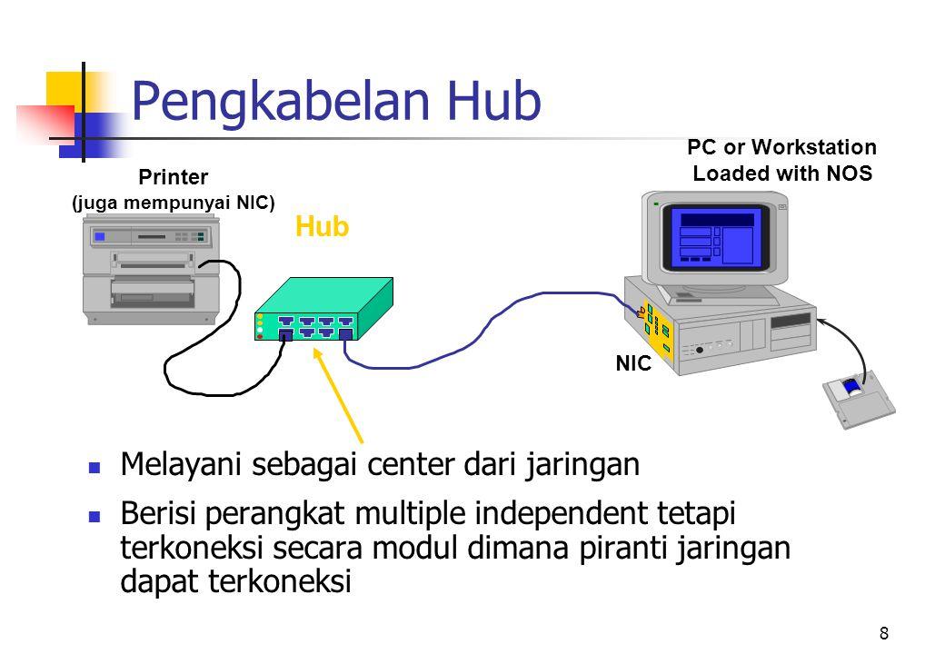 8 Printer (juga mempunyai NIC) PC or Workstation Loaded with NOS NIC Pengkabelan Hub  Melayani sebagai center dari jaringan  Berisi perangkat multiple independent tetapi terkoneksi secara modul dimana piranti jaringan dapat terkoneksi Hub