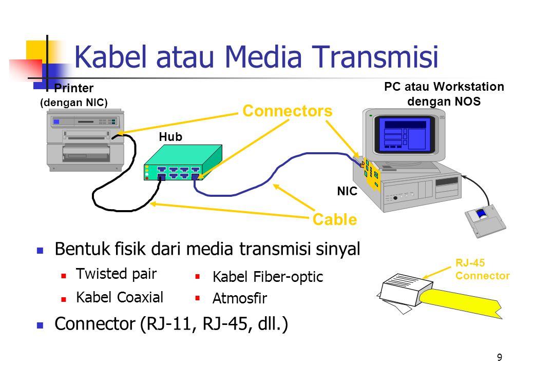 10 Pengkabelan Jaringan  Tiga tipe utama dari pengkabelan  Twisted-pair (kawat tembaga)  Kabel Coaxial  Kabel Fiber-optic