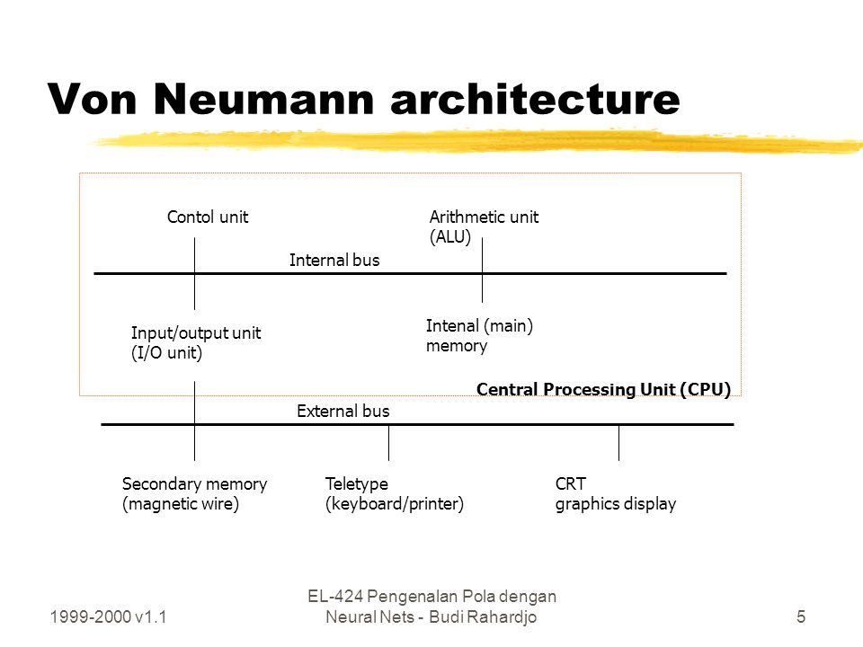1999-2000 v1.1 EL-424 Pengenalan Pola dengan Neural Nets - Budi Rahardjo5 Von Neumann architecture Arithmetic unit (ALU) Contol unit Input/output unit