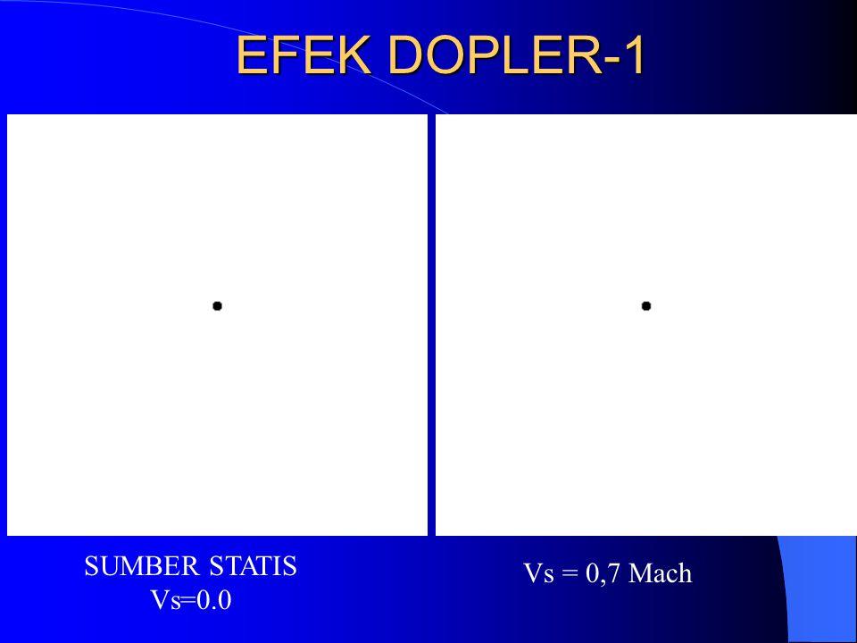 SUMBER STATIS Vs=0.0 Vs = 0,7 Mach EFEK DOPLER-1