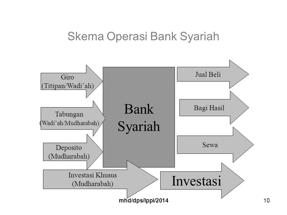 mhd/dps/lppi/201410 Skema Operasi Bank Syariah Bank Syariah Giro (Titipan/Wadi'ah) Tabungan ( Wadi'ah/Mudharabah) Deposito (Mudharabah) Investasi Khusus (Mudharabah) Investasi Jual Beli Bagi Hasil Sewa