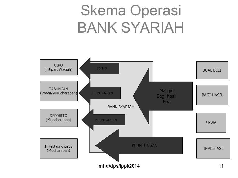 mhd/dps/lppi/201411 Skema Operasi BANK SYARIAH GIRO (Titipan/Wadiah) TABUNGAN (Wadiah/Mudharabah) DEPOSITO (Mudaharabah) Investasi Khusus (Mudharabah) BANK SYARIAH BONUS KEUNTUNGAN JUAL BELI BAGI HASIL SEWA INVESTASI KEUNTUNGAN Margin Bagi hasil Fee