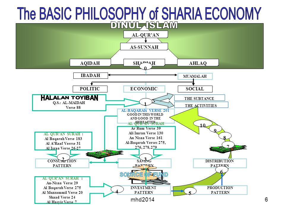 mhd20146 SAVING PATTERN AL-QUR'AN AS-SUNNAH AQIDAHSHARIAHAHLAQ IBADAH MUAMALAH POLITIC ECONOMIC SOCIAL Q.S.: AL-MAIDAH Verse 88 AL-BAQARAH VERSE 201 GOOD IN THIS WORLD AND GOOD IN THE HEREAFTER CONSUMPTION PATTERN AL QUR'AN SURAH : Al Baqarah Verse 183 Al A'Raaf Verrse 31 Al Israa Verse 26-27 AL QUR'AN SURAH Ar Rum Verse 39 Ali Imran Verse 130 An Nisaa Verse 161 Al-Baqarah Verses 275, 276, 278, 279 INVESTMENT PATTERN AL QUR'AN SURAH : An-Nisaa Verse 29 Al Baqarah Verse 275 Al Muzzammil Verse 20 Shaad Verse 24 Al Hasyir Verse 7 PRODUCTION PATTERN DISTRIBUTION PATTERN 0 23 4 5 6 7 8 9 10 1 THE SUBTANCE THE ACTIVITIES