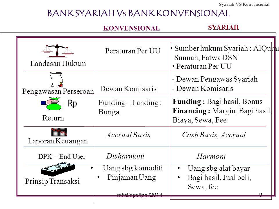 9 BANK SYARIAH Vs BANK KONVENSIONAL Landasan Hukum Peraturan Per UU • Sumber hukum Syariah : AlQuran, Sunnah, Fatwa DSN • Peraturan Per UU Pengawasan Perseroan Dewan Komisaris - Dewan Pengawas Syariah - Dewan Komisaris Rp Return Funding – Landing : Bunga Funding : Bagi hasil, Bonus Financing : Margin, Bagi hasil, Biaya, Sewa, Fee Laporan Keuangan Accrual BasisCash Basis, Accrual Prinsip Transaksi • Uang sbg komoditi • Pinjaman Uang • Uang sbg alat bayar • Bagi hasil, Jual beli, Sewa, fee SYARIAH KONVENSIONAL Syariah VS Konvensional DPK – End User Disharmoni Harmoni