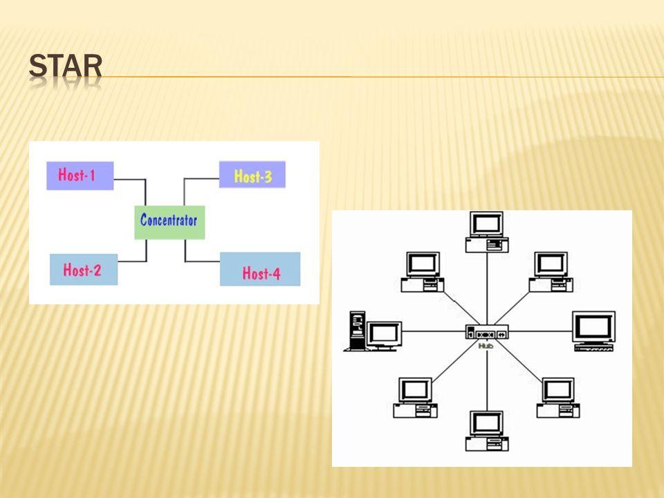 Keuntungan : • Paling fleksibel • Pemasangan/perubahan stasiun sangat mudah dan tidak mengganggu bagian jaringan lain • Kontrol terpusat • Kemudahan deteksi dan isolasi kesalahan/kerusakan • Kemudahaan pengelolaan jaringan
