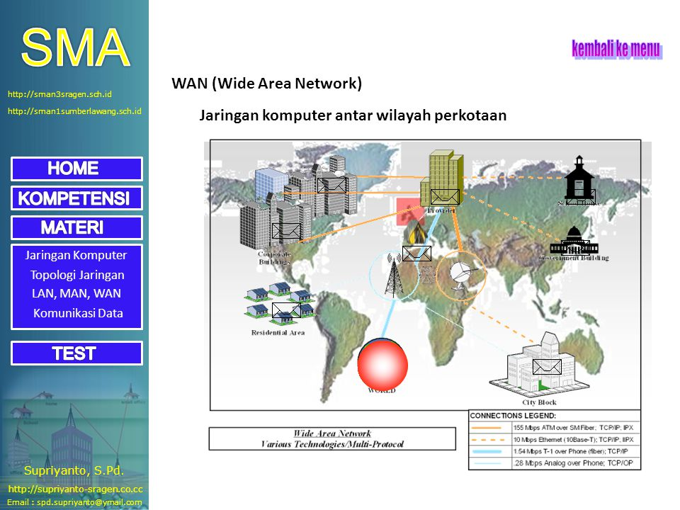 Jaringan Komputer Topologi Jaringan LAN, MAN, WAN WAN (Wide Area Network) Jaringan komputer antar wilayah perkotaan Komunikasi Data Email : spd.supriy