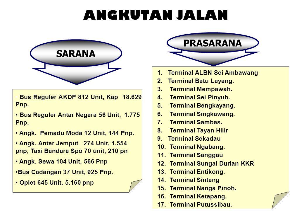 KESIAPAN SARANA Moda Angkutan Jumlah Armada Kapasitas Angkut Angk. Jalan - Antar Negara 56 Bus Reguler 1.775 Pnp - Antar Kota 812 Bus Reguler AKDP 274