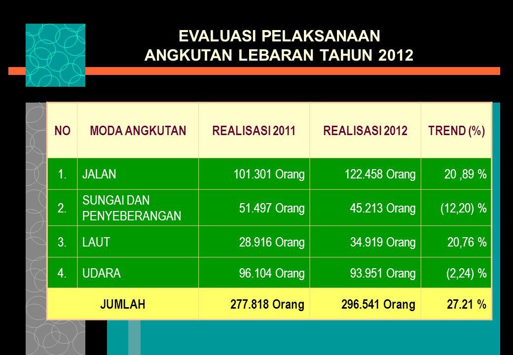 EVALUASI PELAKSANAAN ANGKUTAN LEBARAN TAHUN 2012 NOMODA ANGKUTANREALISASI 2011REALISASI 2012TREND (%) 1.JALAN101.301 Orang122.458 Orang20,89 % 2.